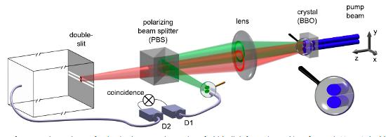 quantum physics – Uncertain Principles Archive